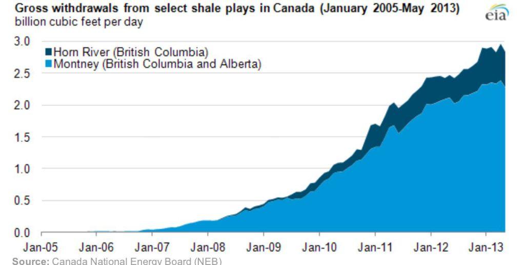 shale gas Canada