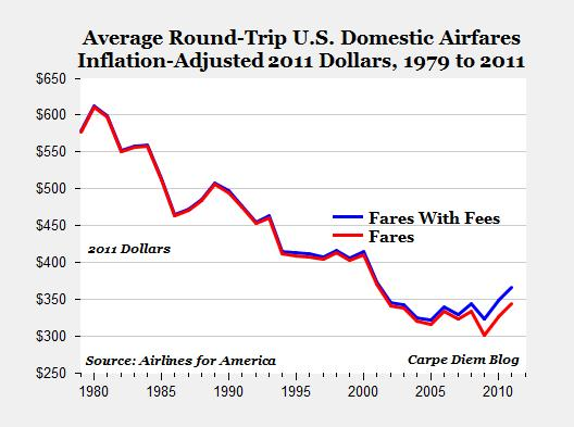 How Airline Ticket Prices Fell 50% in 30 Years (and Why Nobody