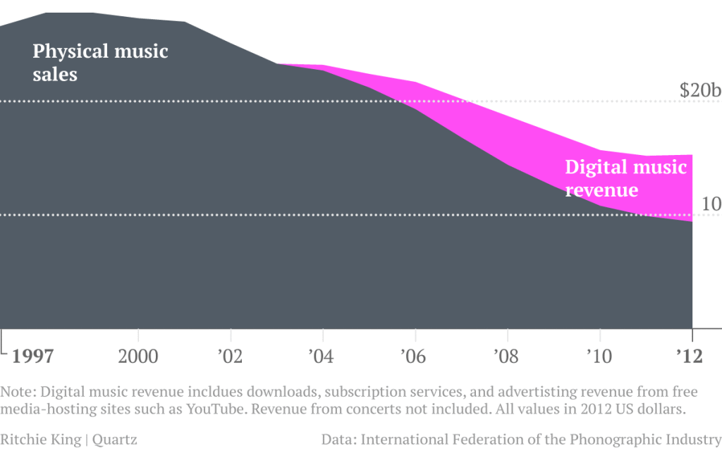 Physical and digital music sales