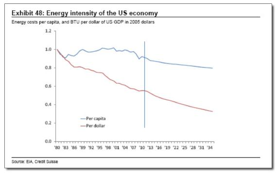 Energy Intensity of the US Economy