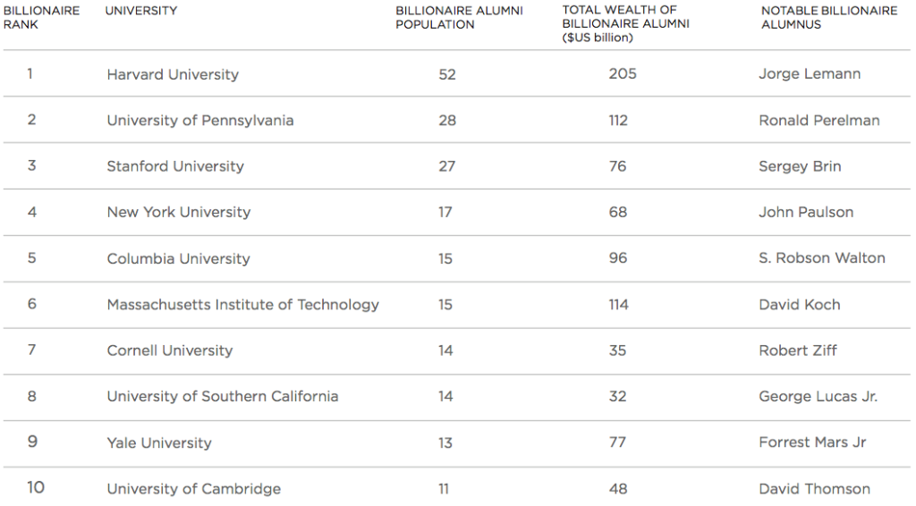 The 10 Colleges Most Likely to Make You a Billionaire