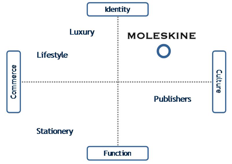 Moleskine brand profile