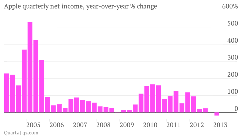 Apple-quarterly-net-income-year-over-year-change_chart (2)