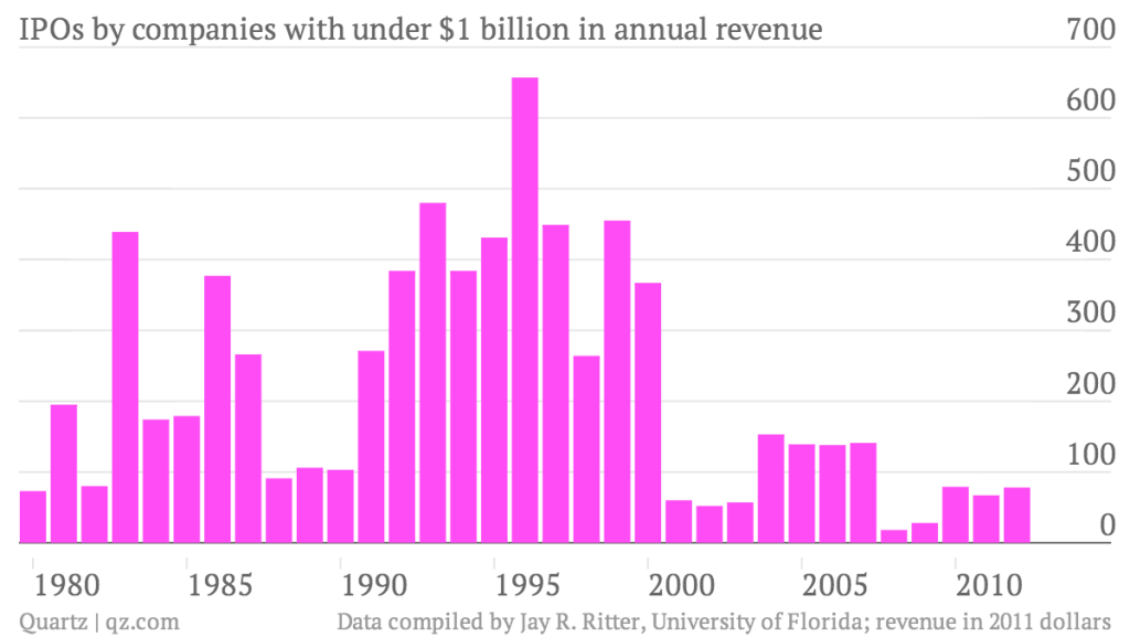 IPOs-by-companies-with-under-1-billion-in-annual-revenue_chart