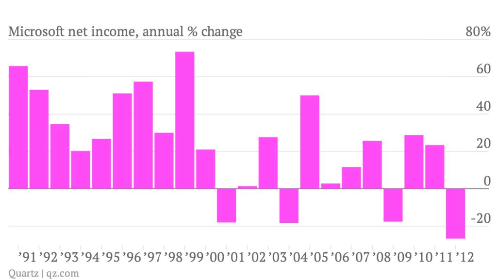 Microsoft-net-income-annual-change_chart