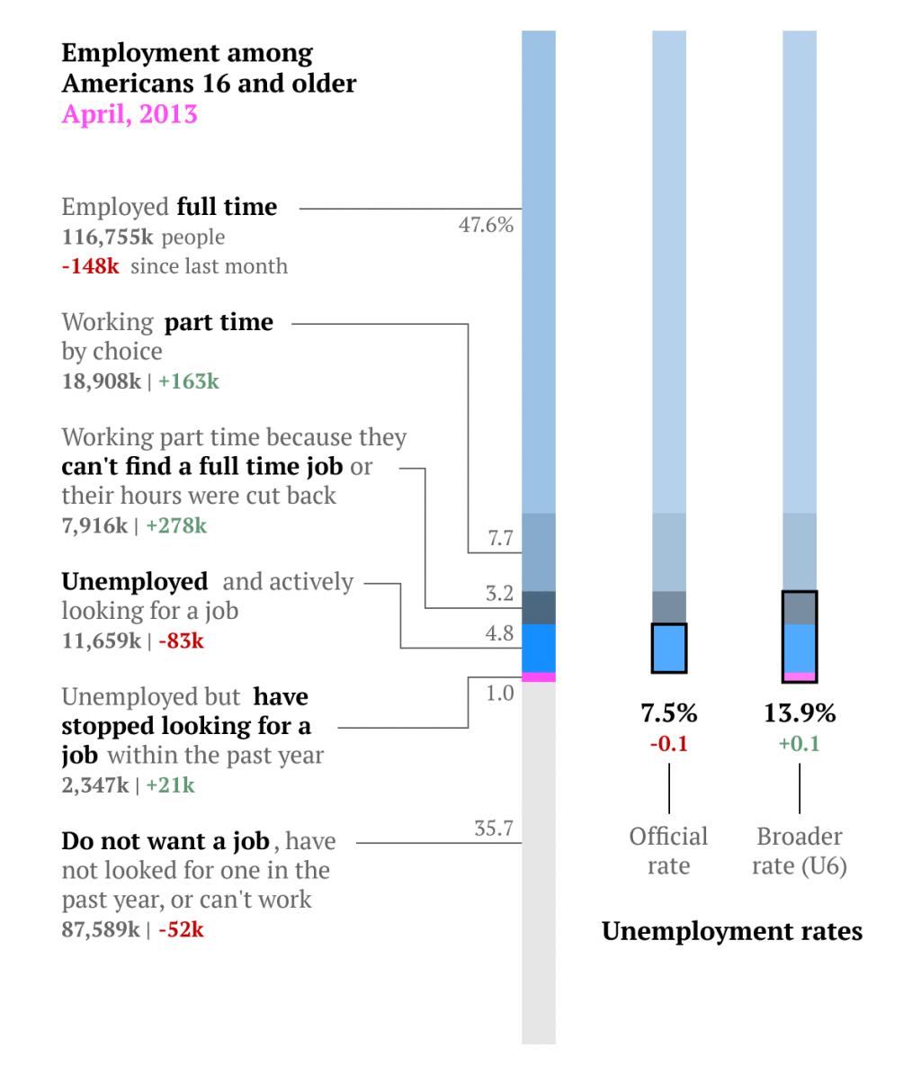 April employment overview