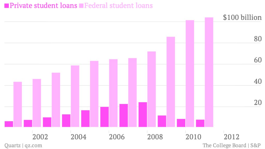 Private-student-loans-Federal-student-loans_chart