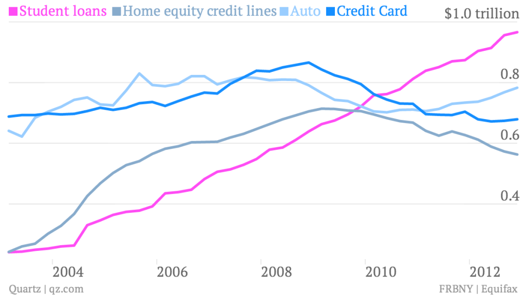 Student-loans-Home-equity-credit-lines-Auto-Credit-Card_chart