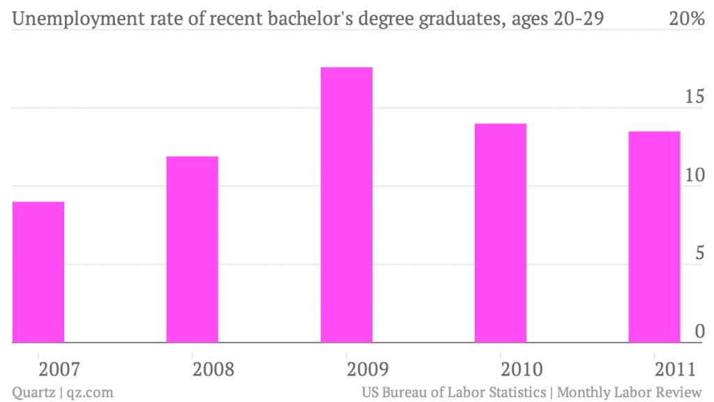 Unemployment-rate-of-recent-bachelor-s-degree-graduates-ages-20-29_chart
