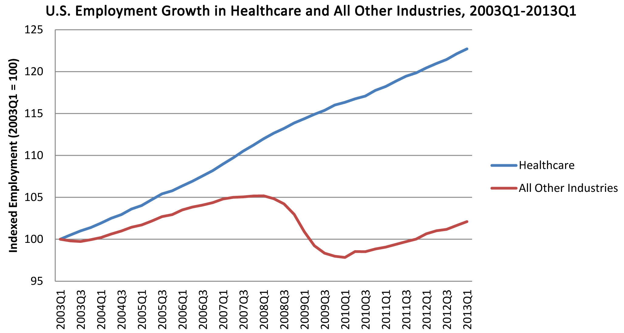 Employment Growth in Healthcare Industries