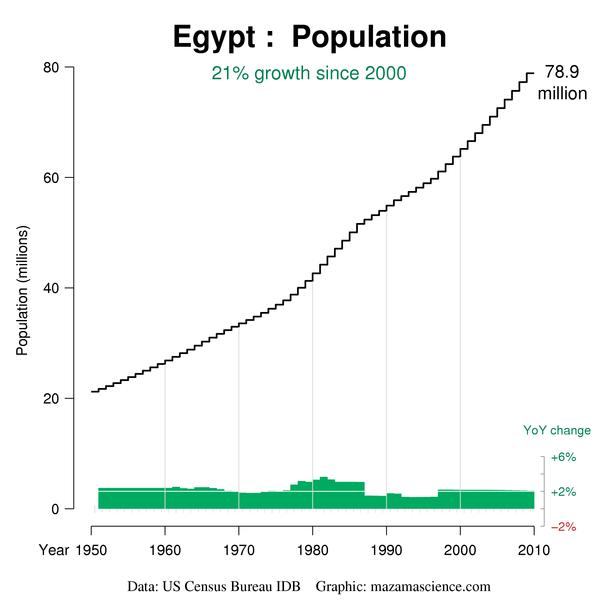 egypt populaiton