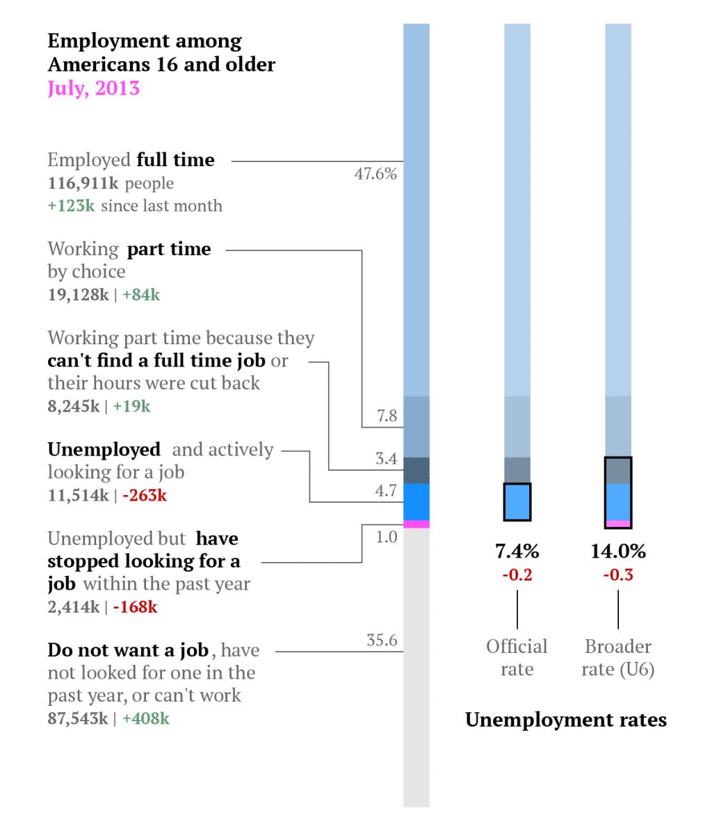 July-employment-breakdown2