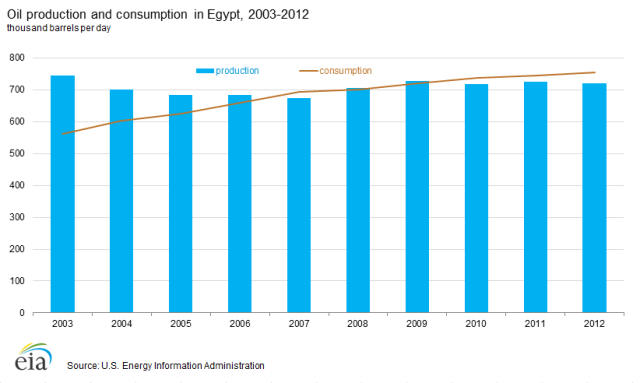 oil production and consumption in egypt
