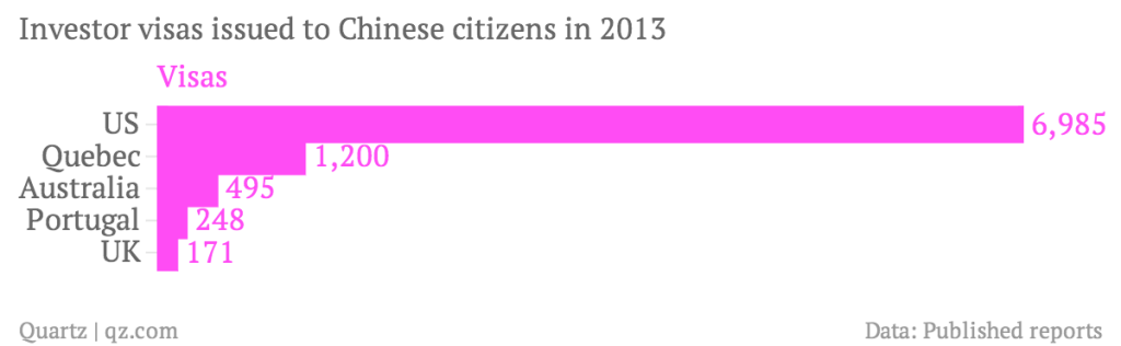 Investor-visas-issued-to-Chinese-citizens-in-2013-Visas_chartbuilder (1)