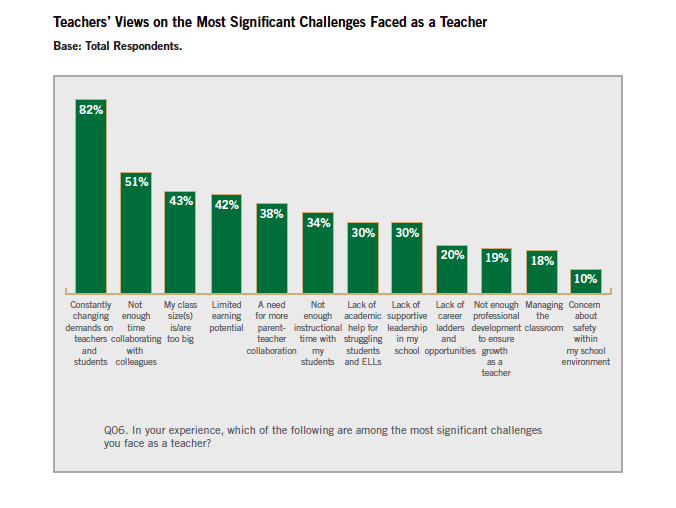 Image of New Survey: Teachers Say Their Voices Aren't Being Heard