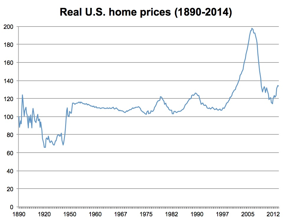 Real US home prices (1890-2014)