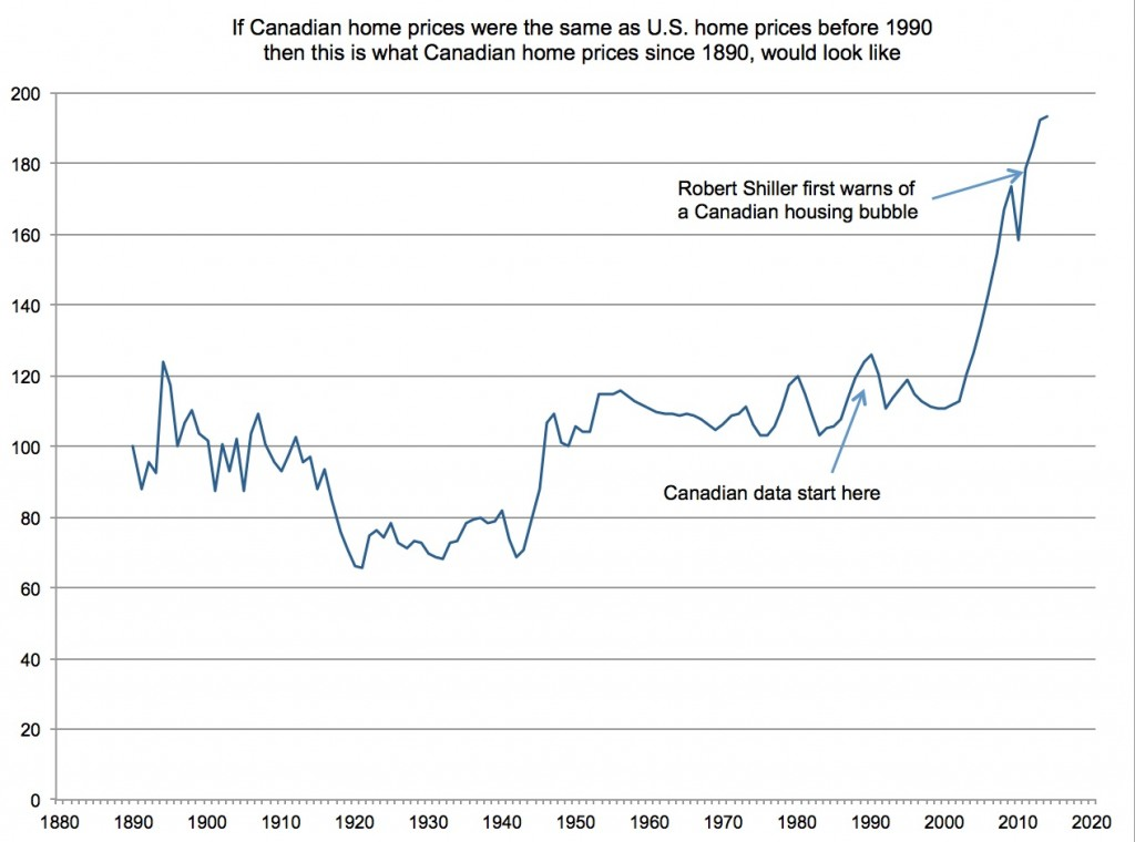 Shiller Canadian house price chart update