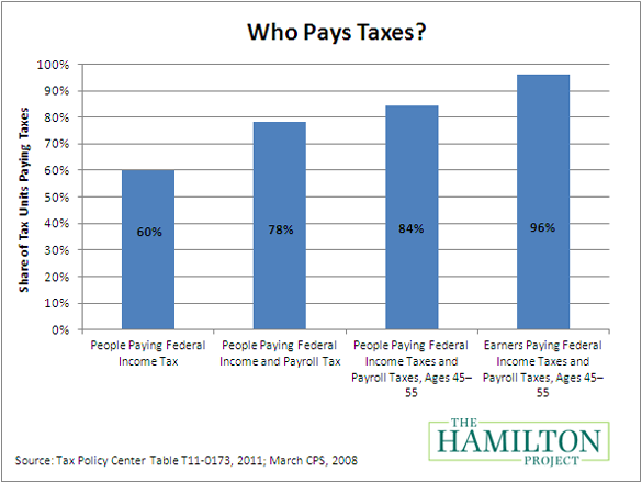 Why do the rich have to pay all the taxes?