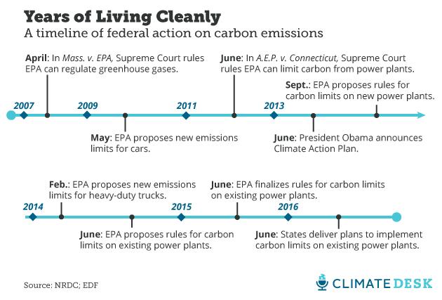 carbon timeline
