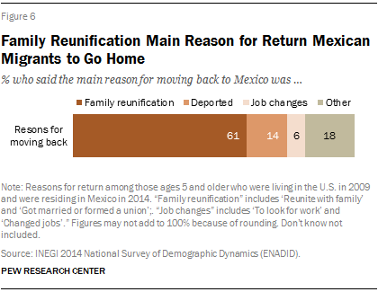Family Reunification Main Reason for Return Mexican Migrants to Go Home