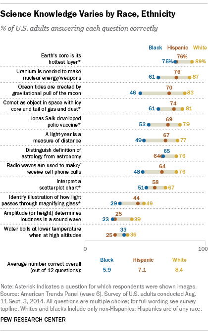 Science Knowledge Varies by Race, Ethnicity