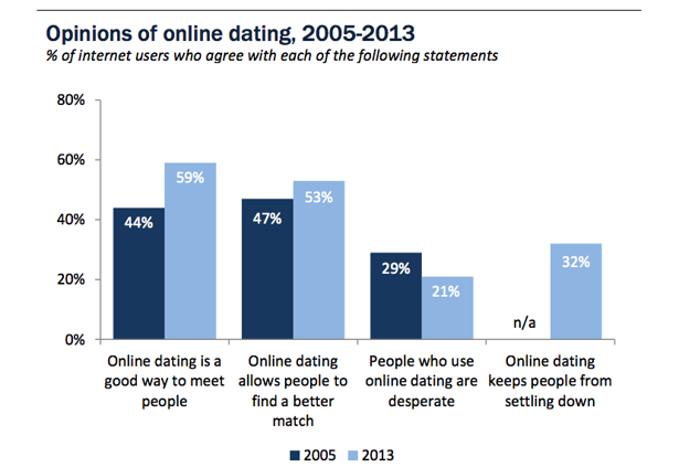 when to ask to meet online dating
