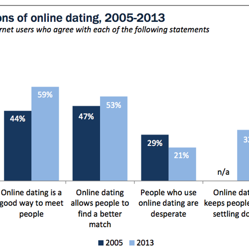 Good opening statements for online dating