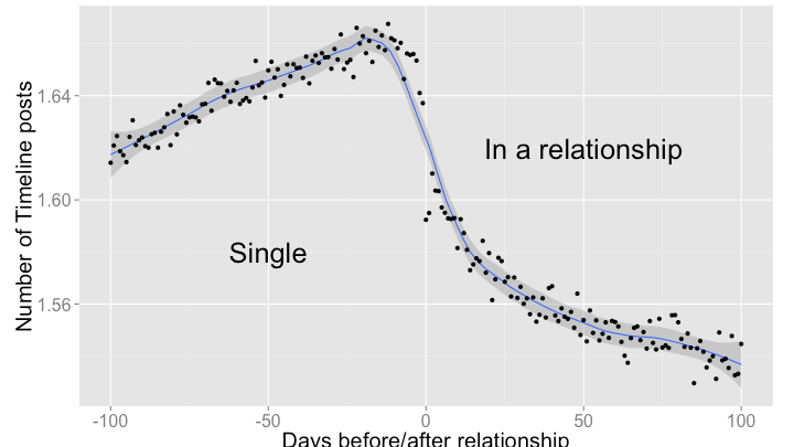 How long in a relationship before i love you