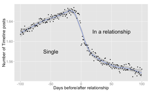 Age difference in dating statistics after 50