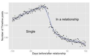 racial dating hierarki