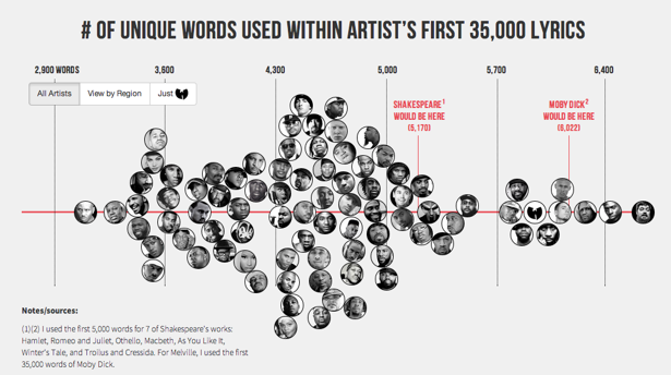 How Kanyes Vocabulary Stacks Up To Shakespeares
