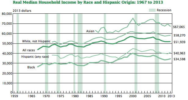 Asian median income