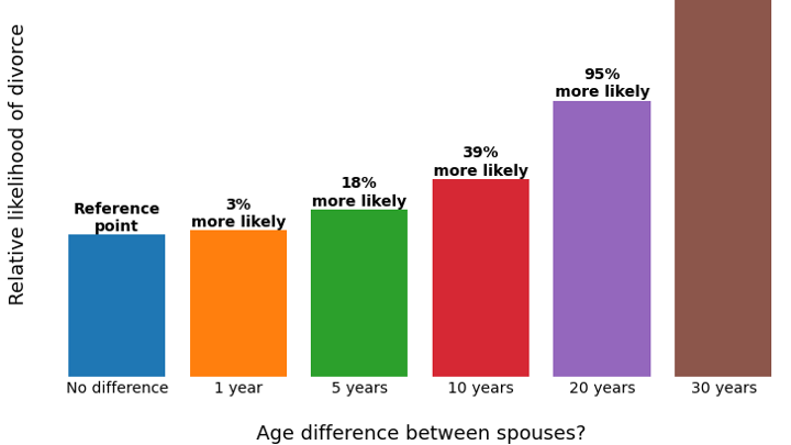 Normal age gap for dating