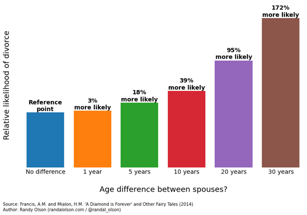 Age Hookup Between Couples Difference Average