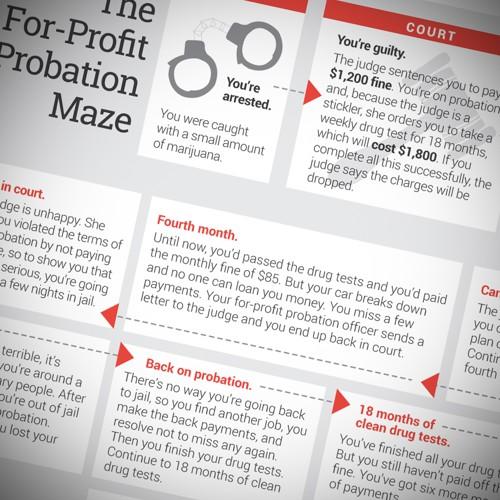 The For-Profit Probation Maze - The Atlantic