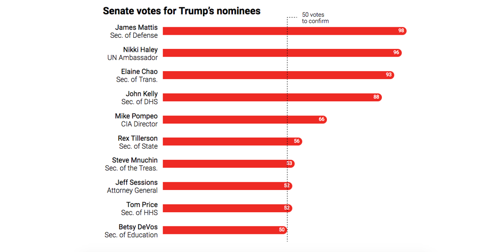 Who Voted For Donald Trump's Cabinet Nominees? - The Atlantic