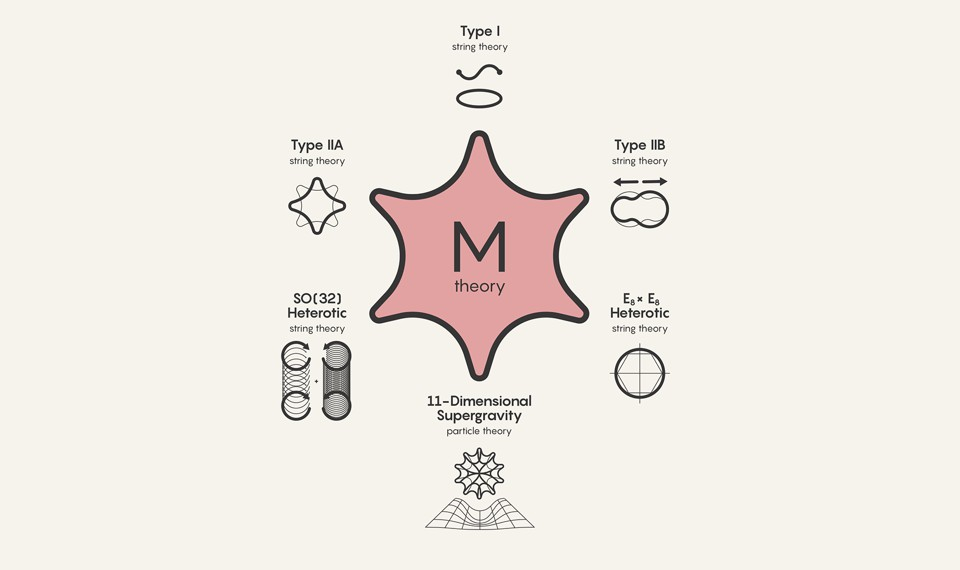 """A diagram in which """"M theory"""" is surrounded by types of string theory"""