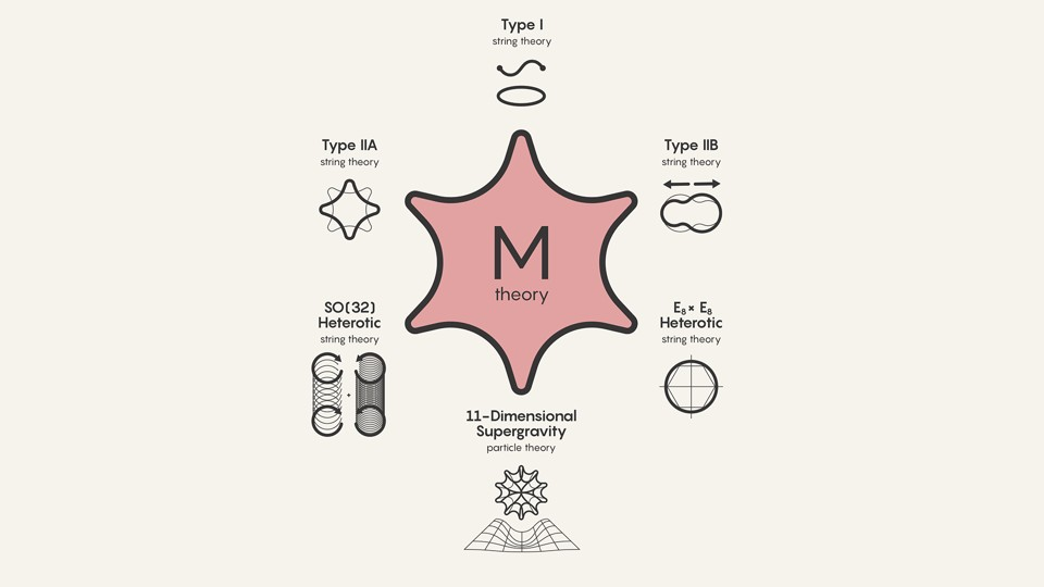 "A diagram in which ""M theory"" is surrounded by types of string theory"