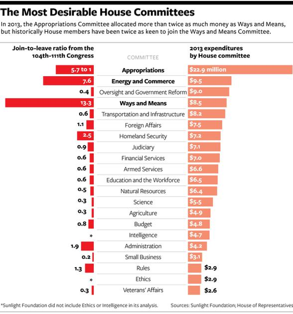 committee assignments house of representatives