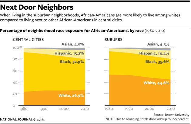suburban segregation Suburban counties could also consider outlawing new housing beyond a certain limit and forcing denser infill development instead the one thing we cannot do is pretend that segregation ended in the 1960s.