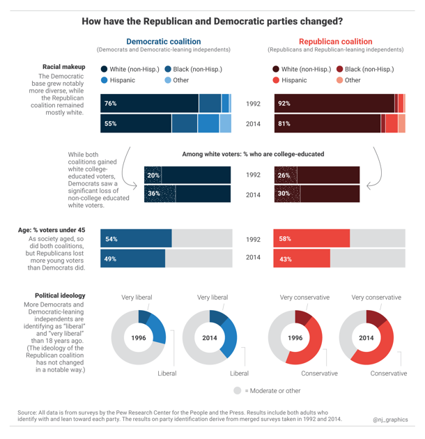 How The Democratic And Republican Parties Have Changed In 8 Charts