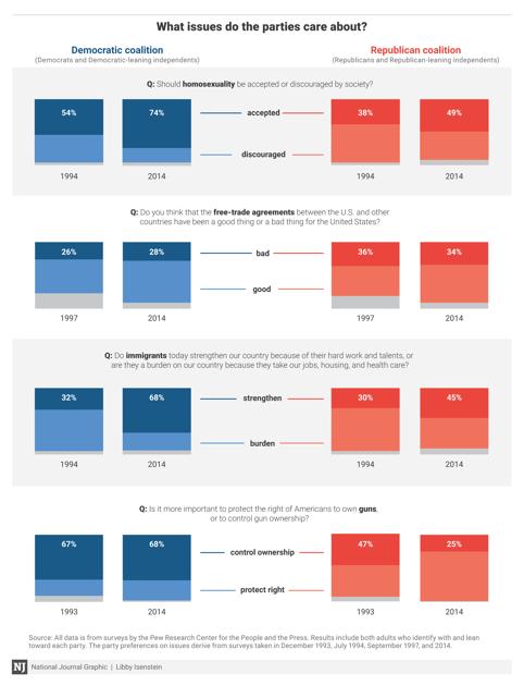 No, Republican Presidents Aren't Responsible For Most Of ... |Democratic Graphs