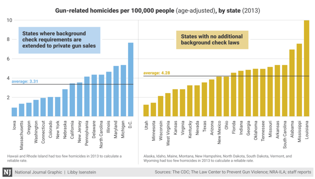 a comparison of gun laws in Gun numbers, firearm homicide and crime, the impact of armed violence on health and development, gun laws and gun control in australia.