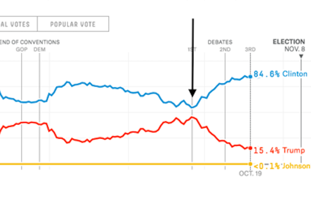 Image result for October 28 Letter statistical effect nate silver