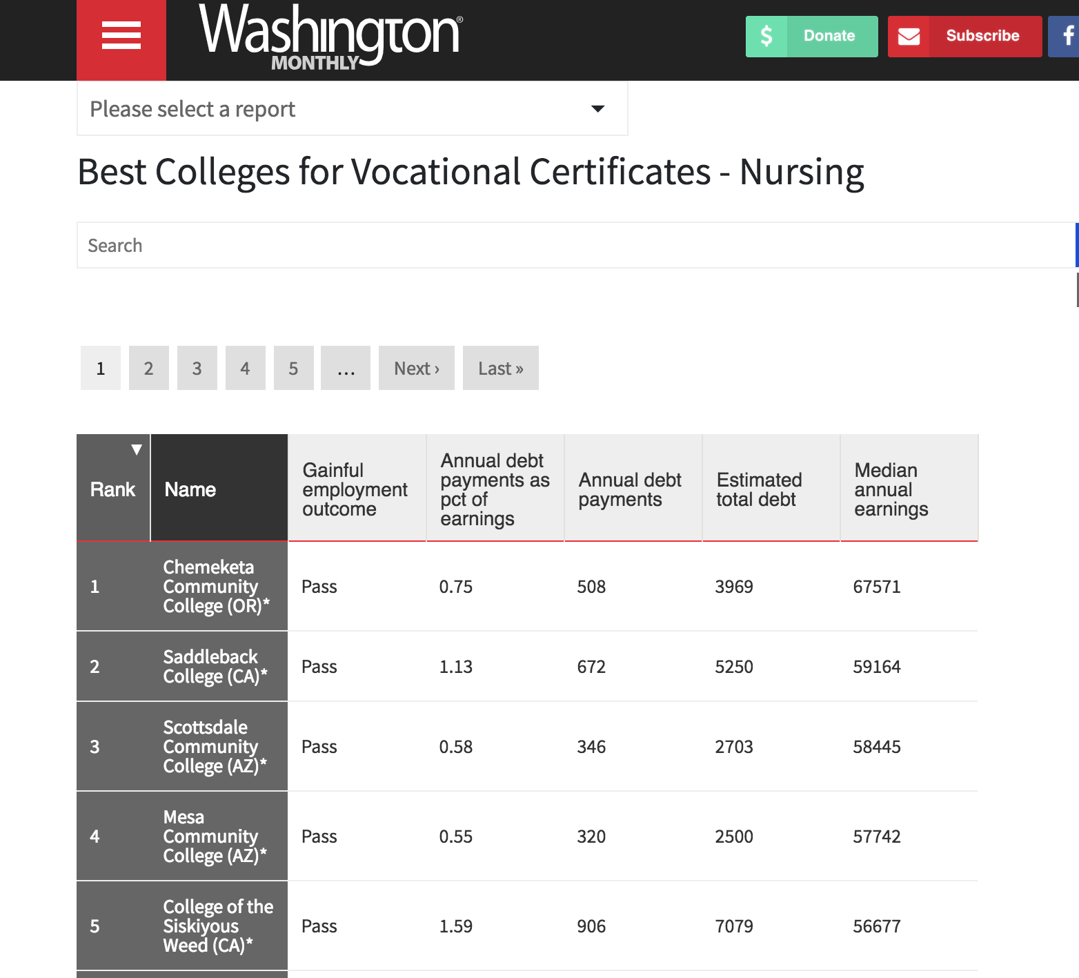 New College Rankings Are Out—Including Some That Are