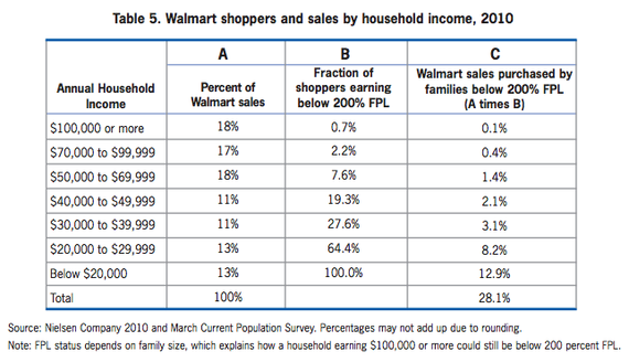 Why a Minimum-Wage Hike Could Be Good for Wal-Mart - The