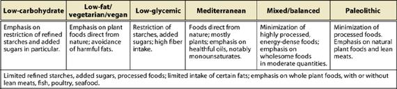 Diet food plan comparisons