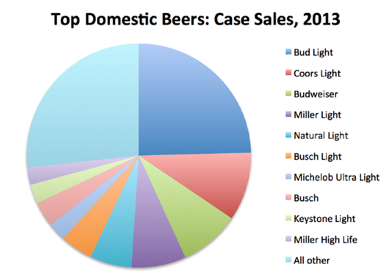 Craft Beer Industry Uk Competitive