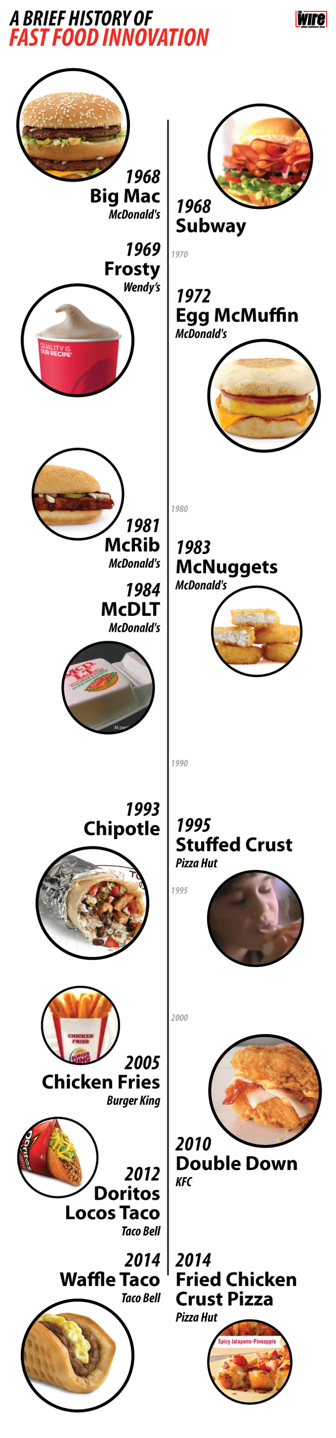 A Brief History Of Fast Food S Greatest Innovations The Wire