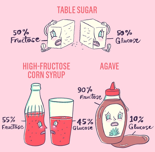 Good & bad sweeteners and sugar substitutes